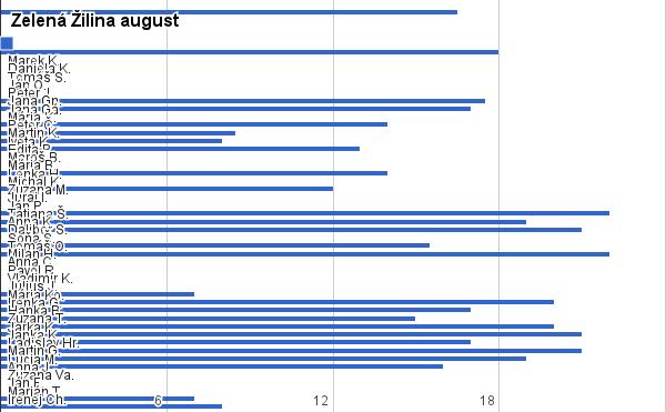 Výsledky súťaže Zelená Žilina za mesiac august