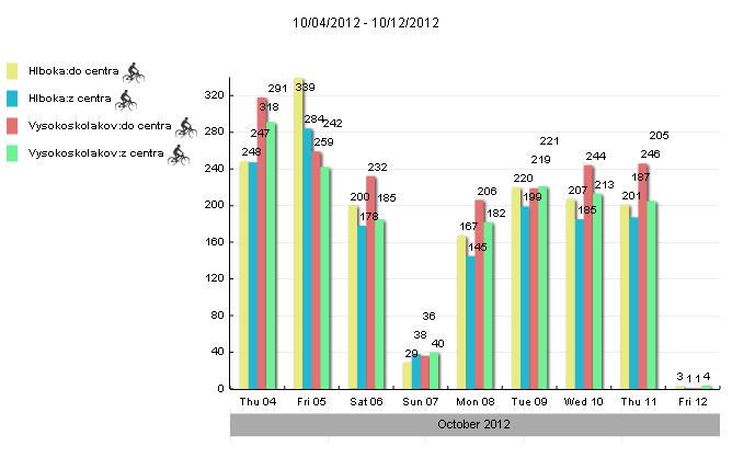 Údaje za prvý týždeň: sčítače sčítajú = cyklisti bicyklujú