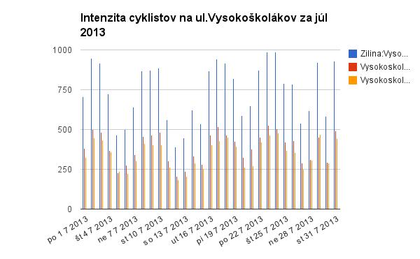 Júlové intenzity cyklistov dosahovali rekordy.