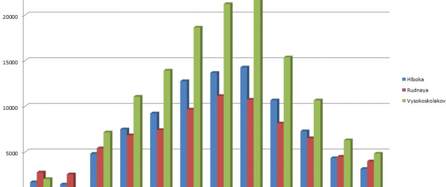 počet cyklistov za rok 2015 v Žiline